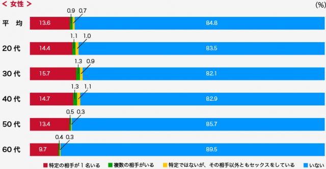 日本人で浮気や不倫する人の割合02